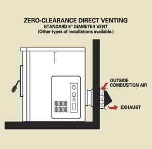 Zero Clearance Direct Vent